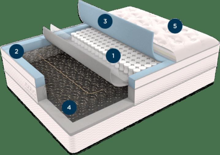 mattress layers of saatva